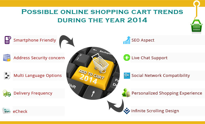 online-shopping-cart-trends