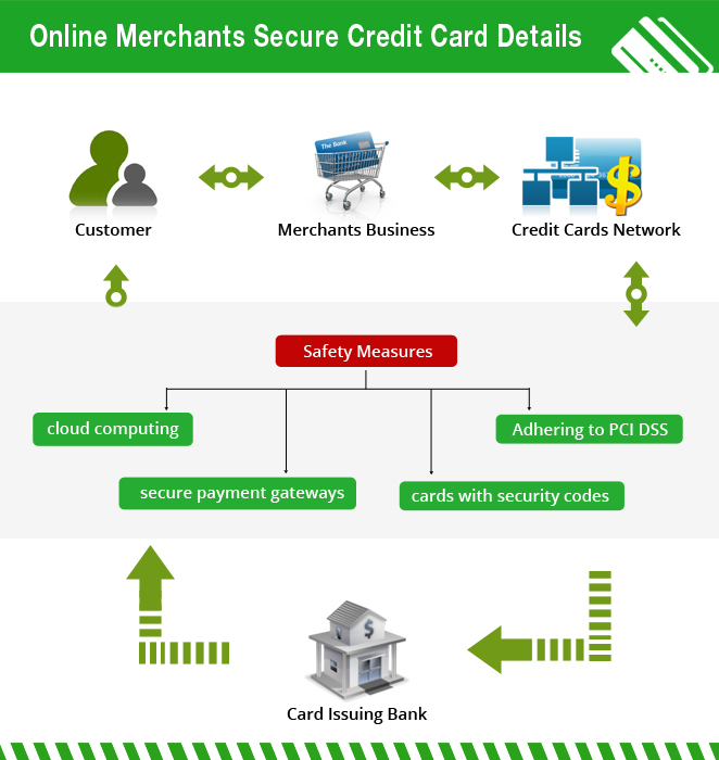 Ecommerce-Secure-Payment-Gateway-Solutions1