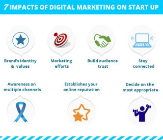 Digital-Marketing-Impacts