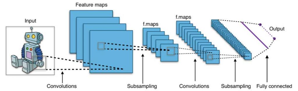 A convolution neural network architecture (image source: wikipedia creative commons)