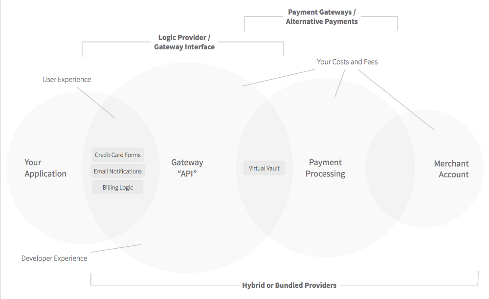 billing-and-payment-processing-ecosystem