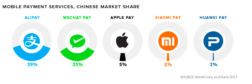 digital-wallets-china-2017