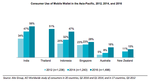 mobile-wallet-adoption-asia-pacific-2016