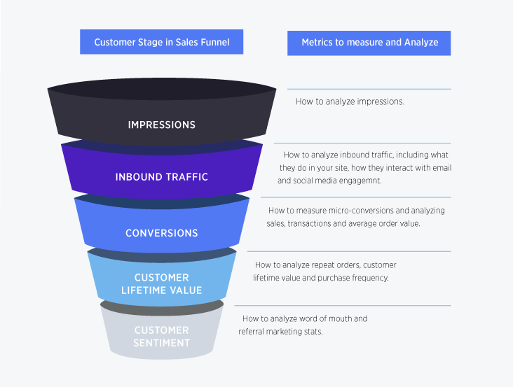 ecommerce-metrics-customer-sales-funnel-02